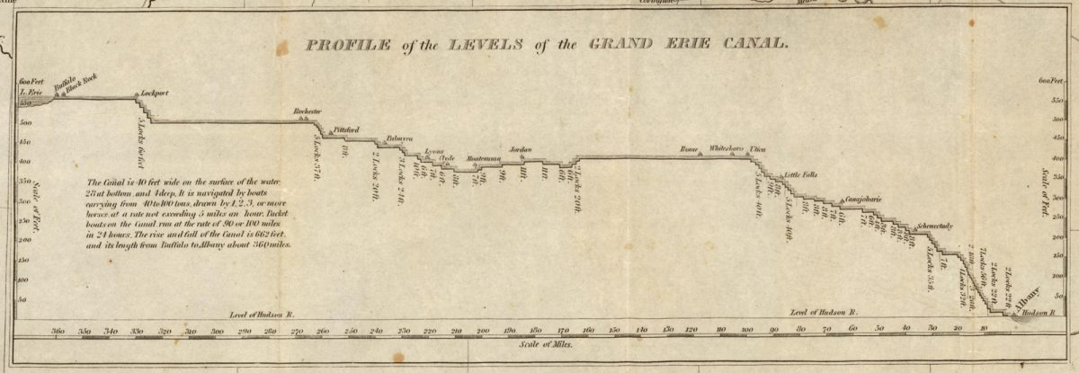 Profile fo the Levels of the Grand Canal